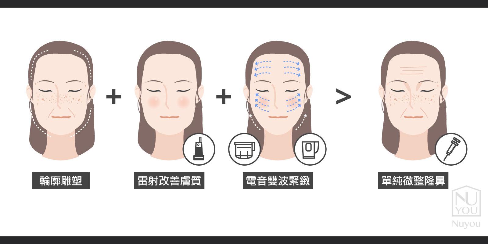 甯寓美學鳳凰電波電音雙波拉皮玻尿酸隆鼻風潮皮秒雷射