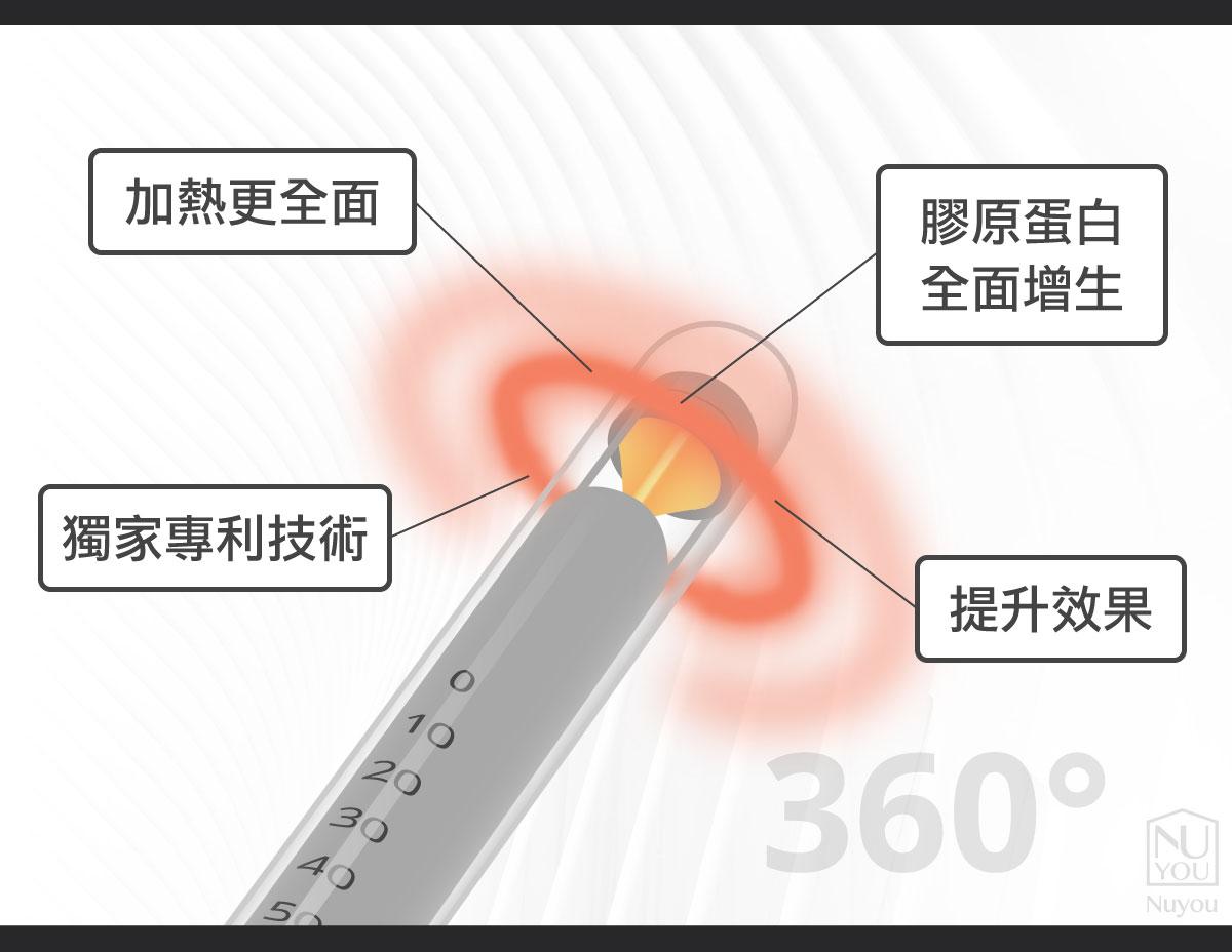 g緊雷射360度加熱效果緊實