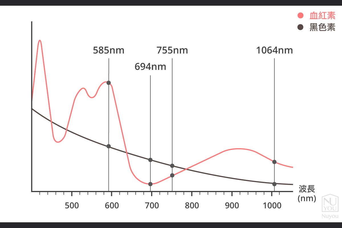 皮秒雷射波長表