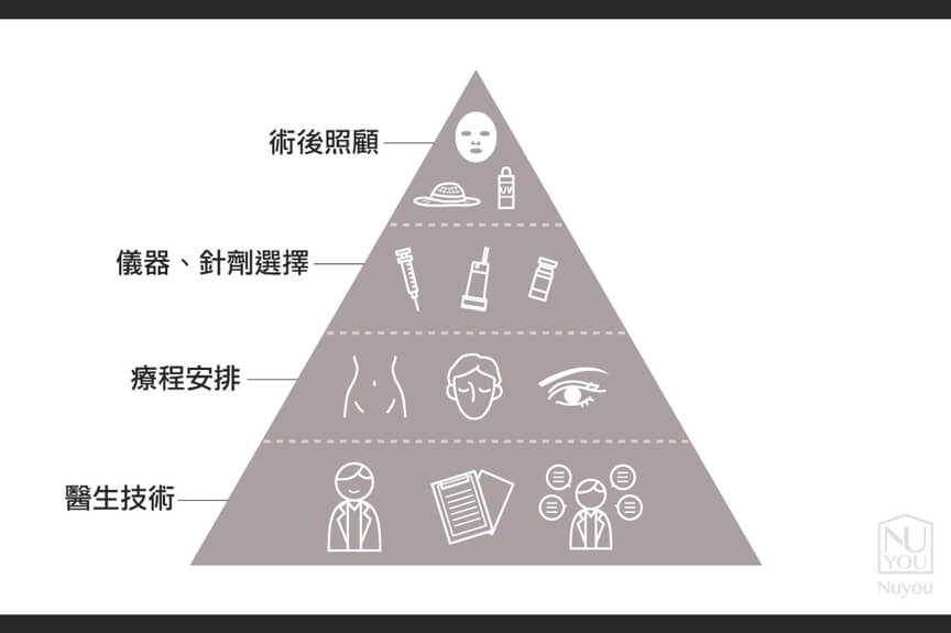 Nuyou甯寓美學提供全方位治療