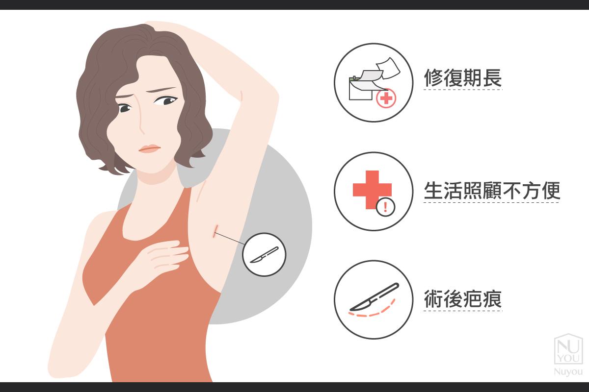 汗腺手術術後副作用
