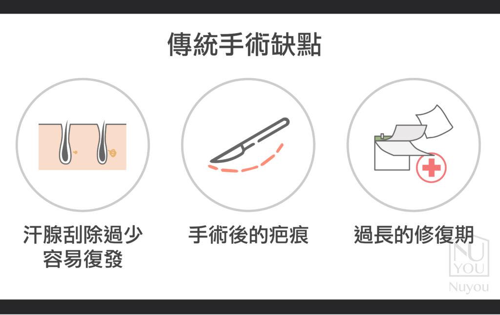傳統汗腺手術缺點