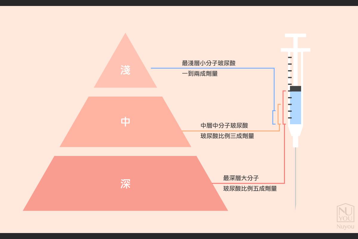 治療金字塔